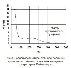 Зависимость относительной величины критерия устойчивости газовых пузырьковот критерия Рейнольдса