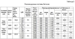 Рекомендуемые составы бетонов