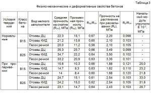 Физико-механические и деформативные свойства бетонов