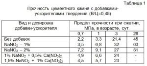 Прочность цементного камня с добавками-ускорителями твердения (В/Ц=0,45)