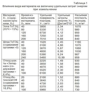 Влияние вида материала на величину удельных затрат энергии при измельчении