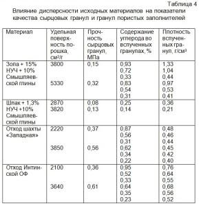 Влияние дисперсности исходных материалов на показатели качества сырцовых гранул и гранул пористых заполнителей