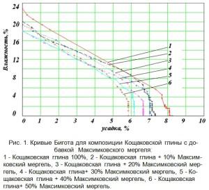 Кривые Бигота для композиции Кощаковской глины с добавкой  Максимковского мергеля