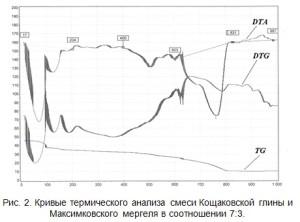 Кривые термического анализа смеси Кощаковской глины и Максимковского мергеля в соотношении 7:3