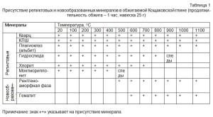 Присутствие реликтовых и новообразованных минералов в обжигаемой Кощаковской глине (продолжительность обжига – 1 час, навеска 25 г)