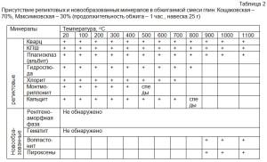 Присутствие реликтовых и новообразованных минералов в обжигаемой смеси глин: Кощаковская – 70%, Максимковская – 30% (продолжительность обжига – 1 час., навеска 25 г)