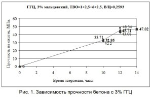Зависимость прочности бетона с 3% ГГЦ