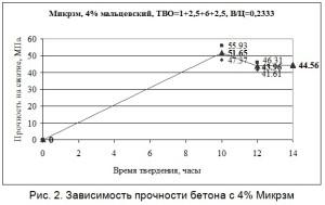 Зависимость прочности бетона с 4% микрокремнезёма
