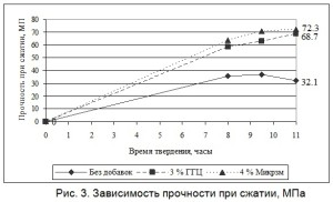 Зависимость прочности при сжатии бетона для шпал, МПа