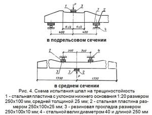 Схема испытания шпал на трещиностойкость