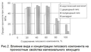Влияние вида и концентрации гипсового компонента на прочностные свойства магнезиального вяжущего