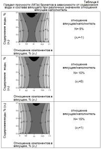 Предел прочности (МПа) брикетов в зависимости от содержания воды и состава вяжущего при различных значениях отношения вяжущее:наполнитель
