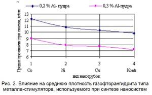 Влияние на среднюю плотность газофторангидрита типа металла-стимулятора, используемого при синтезе наносистем